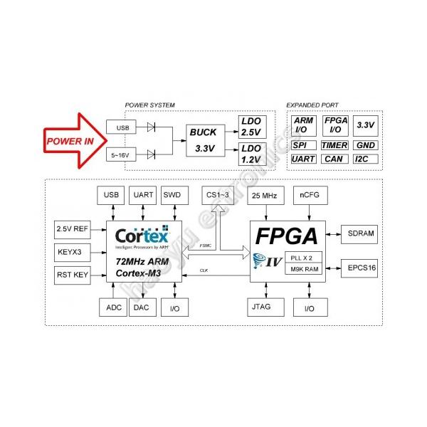 FPGA ARM core board STM32 Cyclone IV 4 Development board stm32f103VC  EP4CE6E144